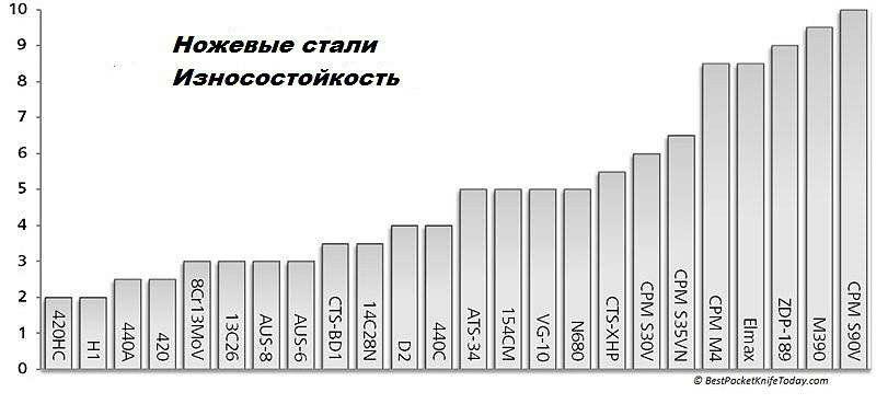Таблица износостойкости различных ножевых сталей