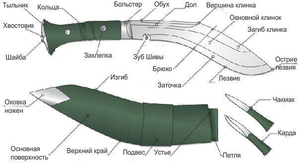 Конструкция ножа кукри